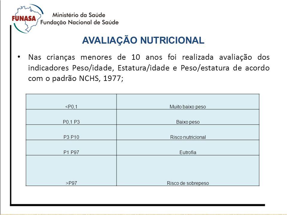 AVALIAÇÃO NUTRICIONAL Nas crianças menores de 10 anos foi realizada avaliação dos indicadores Peso/idade, Estatura/idade e Peso/estatura de acordo com