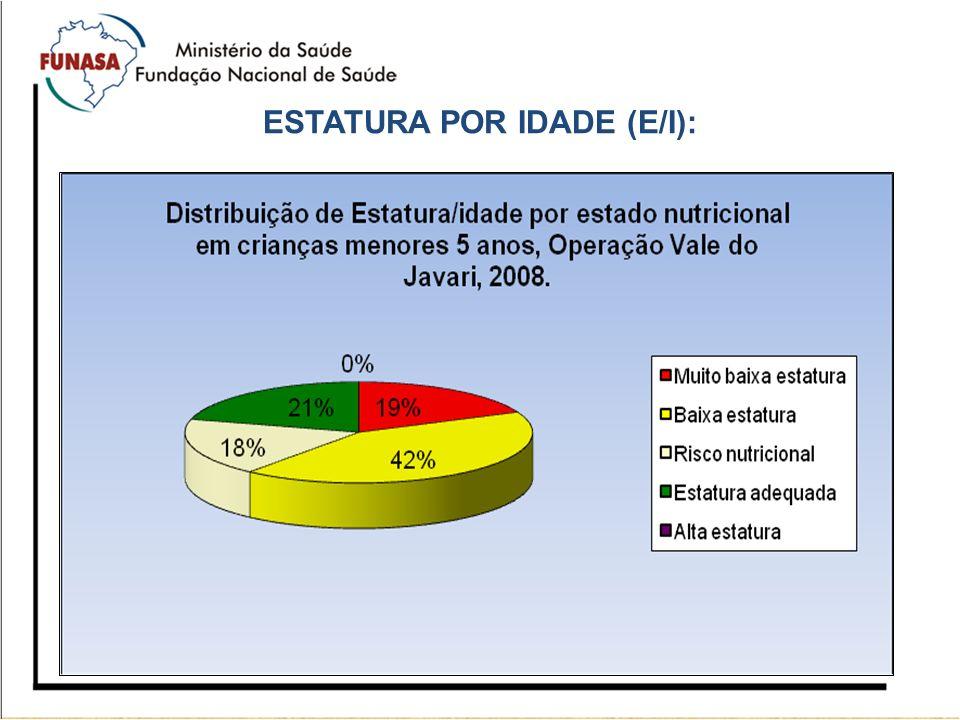 ESTATURA POR IDADE (E/I):