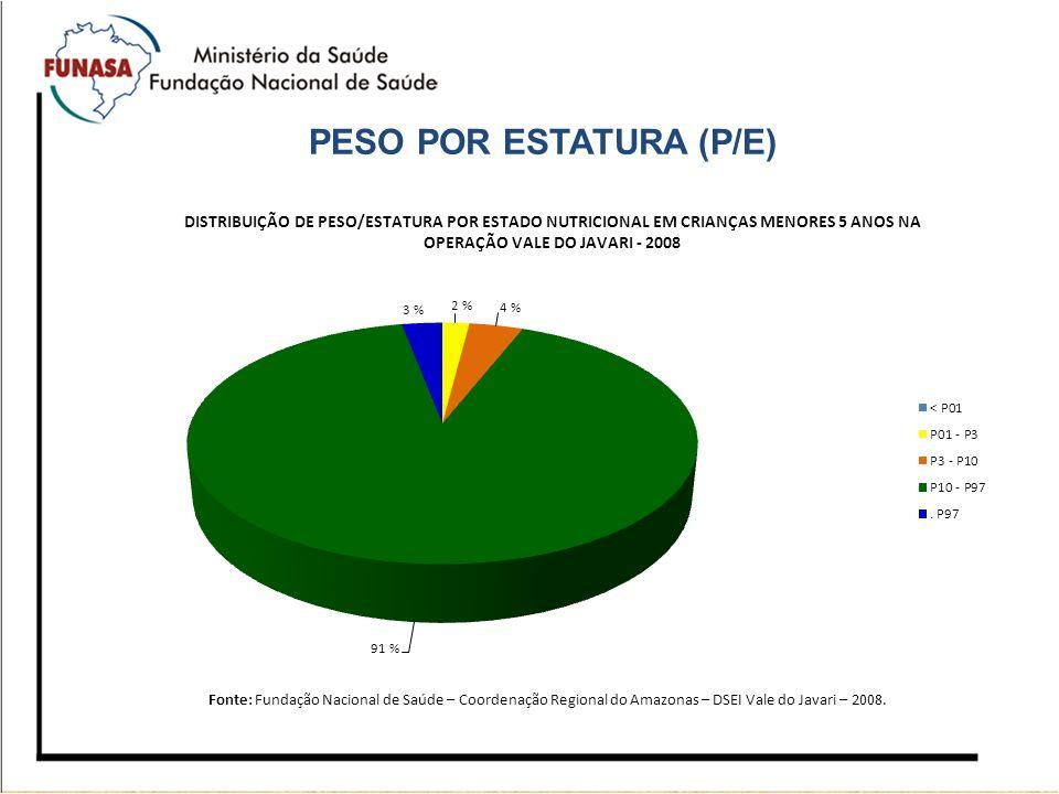 PESO POR ESTATURA (P/E)