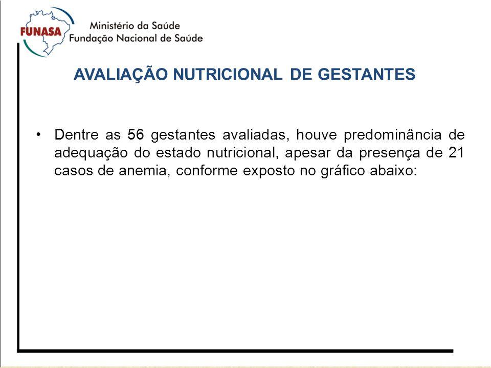 Dentre as 56 gestantes avaliadas, houve predominância de adequação do estado nutricional, apesar da presença de 21 casos de anemia, conforme exposto n