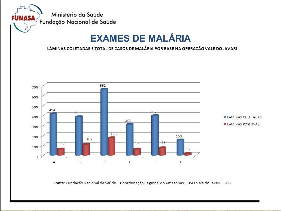 EXAMES DE MALÁRIA