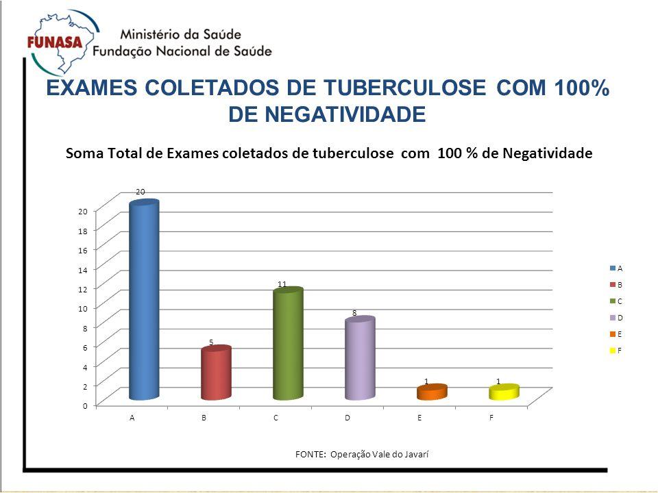 EXAMES COLETADOS DE TUBERCULOSE COM 100% DE NEGATIVIDADE