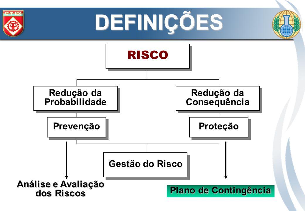 RISCO Prevenção Proteção Redução da Probabilidade Redução da Probabilidade Redução da Consequência Redução da Consequência Gestão do Risco Análise e A