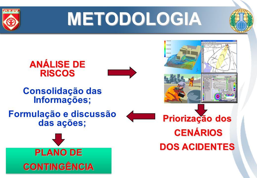 ANÁLISE DE RISCOS Priorização dos CENÁRIOS CENÁRIOS DOS ACIDENTES PLANO DE CONTINGÊNCIA CONTINGÊNCIA METODOLOGIA Consolidação das Informações; Formula