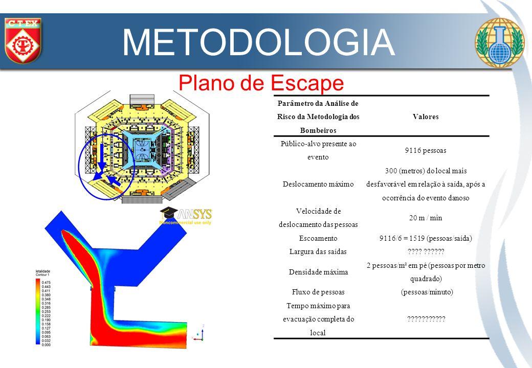 Parâmetro da Análise de Risco da Metodologia dos Bombeiros Valores Público-alvo presente ao evento 9116 pessoas Deslocamento máximo 300 (metros) do lo