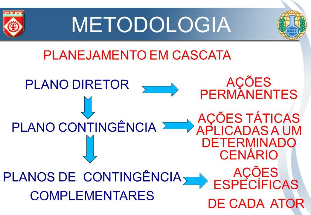 METODOLOGIA PLANEJAMENTO EM CASCATA PLANO DIRETOR AÇÕES PERMANENTES PLANO CONTINGÊNCIA AÇÕES TÁTICAS APLICADAS A UM DETERMINADO CENÁRIO PLANOS DE CONT