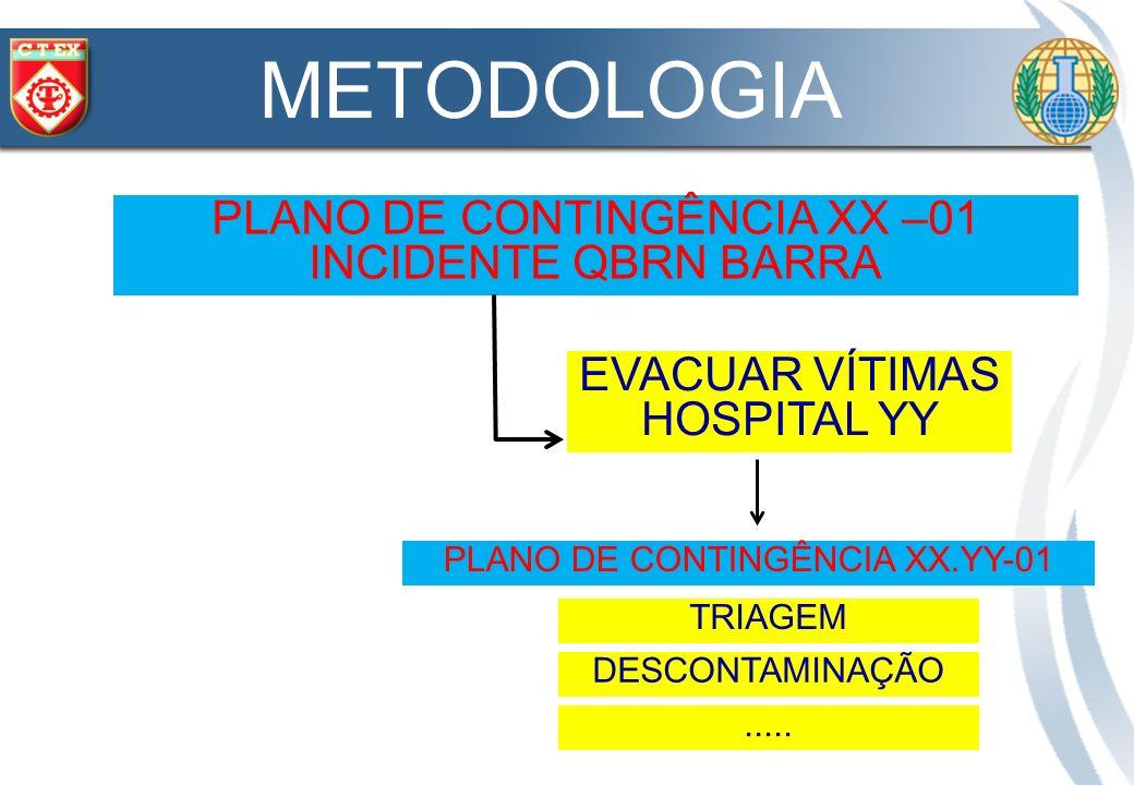 METODOLOGIA PLANO DE CONTINGÊNCIA XX –01 INCIDENTE QBRN BARRA EVACUAR VÍTIMAS HOSPITAL YY PLANO DE CONTINGÊNCIA XX.YY-01 DESCONTAMINAÇÃO TRIAGEM.....