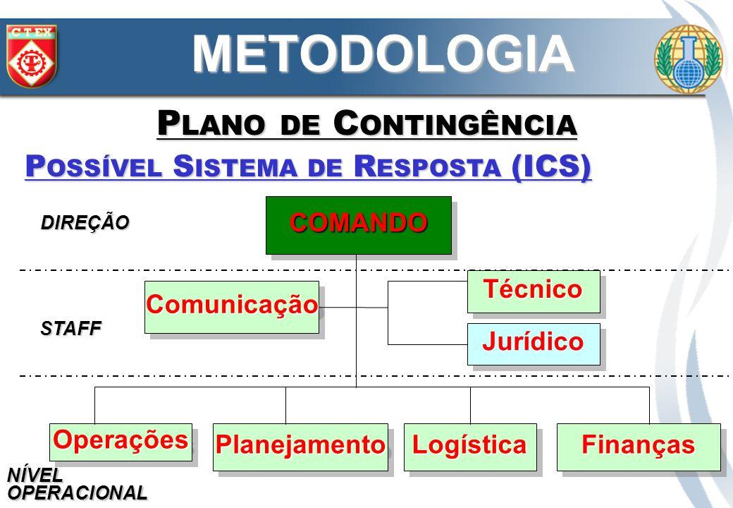 COMANDOCOMANDO OperaçõesOperações ComunicaçãoComunicação TécnicoTécnico Jurídico PlanejamentoPlanejamentoLogísticaLogísticaFinançasFinanças DIREÇÃO ST