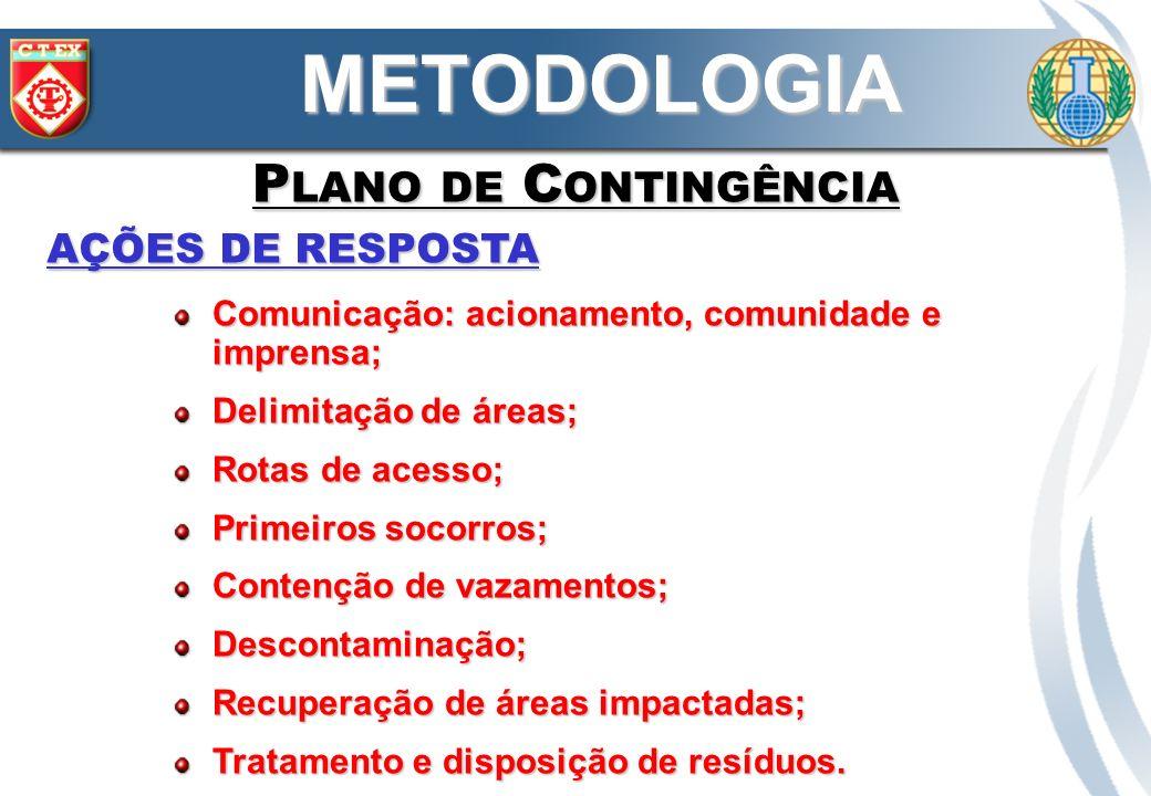 AÇÕES DE RESPOSTA METODOLOGIA P LANO DE C ONTINGÊNCIA Comunicação: acionamento, comunidade e imprensa; Sistema de alerta e comunicação