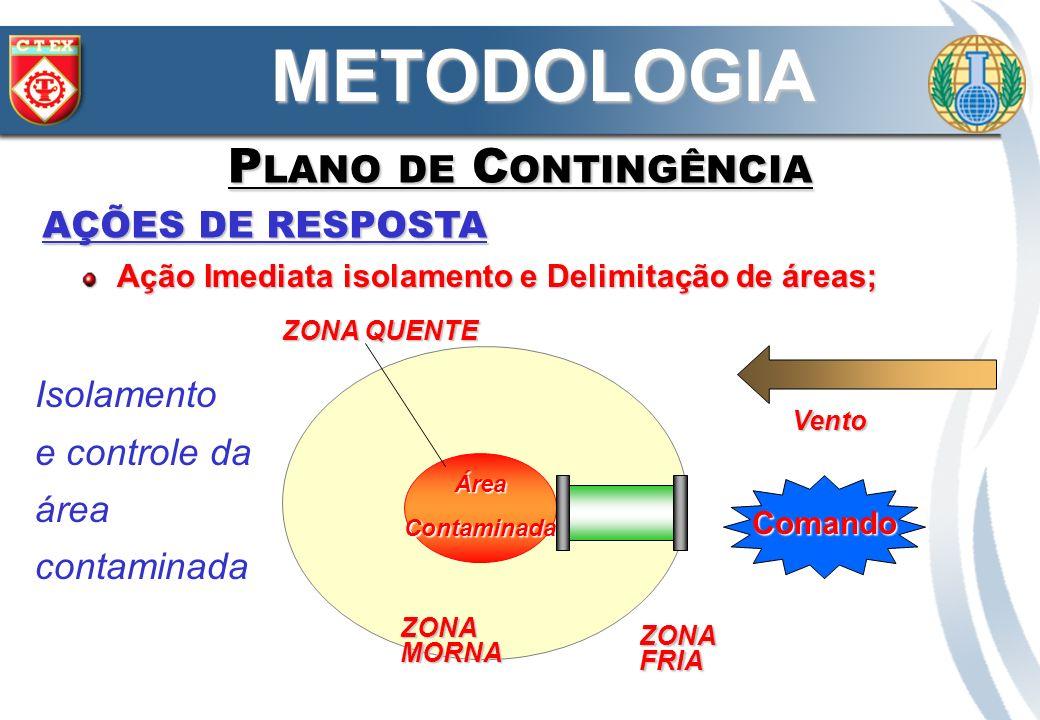 AÇÕES DE RESPOSTA METODOLOGIA P LANO DE C ONTINGÊNCIA Ação Imediata isolamento e Delimitação de áreas; ÁreaContaminada Comando Vento ZONA MORNA ZONA F