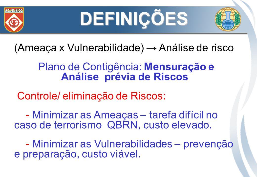 Risco = f (Probabilidade, Consequência) ALTACONTROLARELIMINAR BAIXAASSUMIRCONTROLAR BAIXAALTA CONSEQUÊNCIA PROBABILIDADE RISCO DEFINIÇÕES Incidentes QBRN