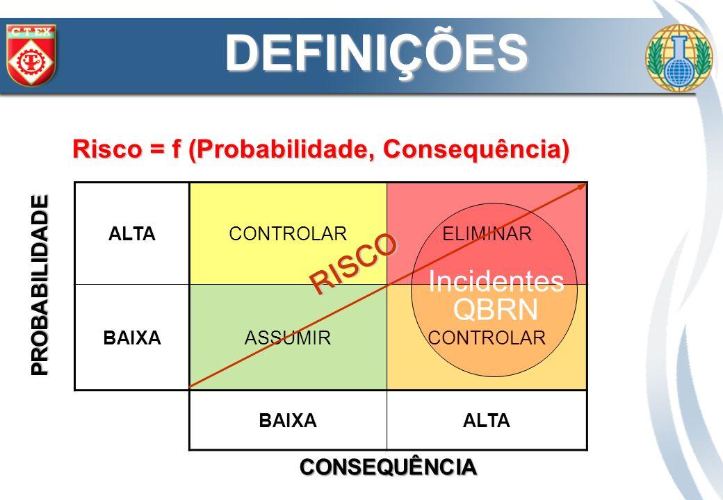 R = f (Frequência, Consequência); R = Probabilidade x Severidade; R = Ameaça x Vulnerabilidade.