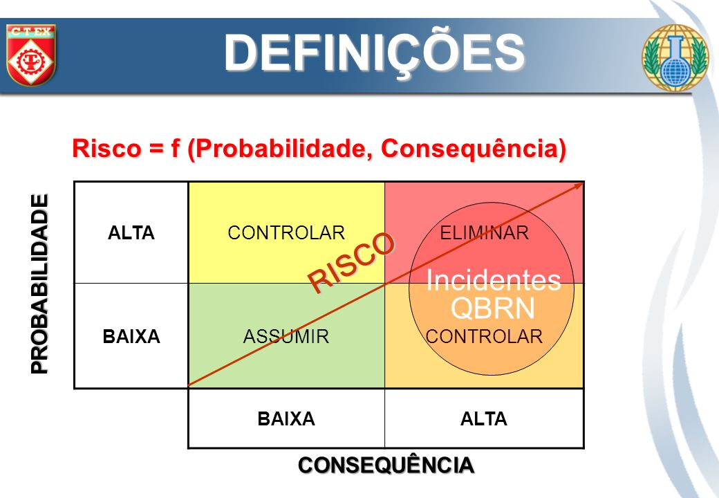 Risco = f (Probabilidade, Consequência) ALTACONTROLARELIMINAR BAIXAASSUMIRCONTROLAR BAIXAALTA CONSEQUÊNCIA PROBABILIDADE RISCO DEFINIÇÕES Incidentes Q