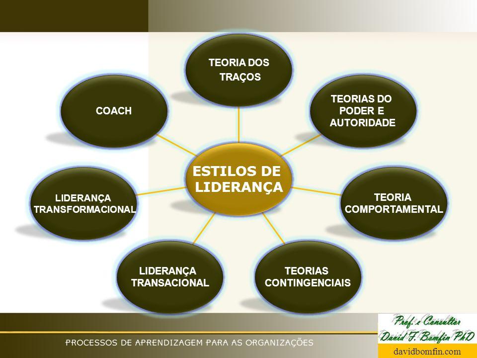 ESTILOS DE LIDERANÇA TEORIA DOS TRAÇOS CONSIDERA: ASPECTOS FÍSICOS; HABILIDADES (INTELIGÊNCIA, FLUÊNCIA VERBAL, ESCOLARIDADE, RACIOCÍNIO); PERSONALIDADE (INTROVERSÃO, EXTROVERSÃO, AJUSTAMENTO, AUTOCONTROLE).