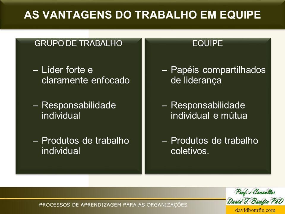 AS VANTAGENS DO TRABALHO EM EQUIPE GRUPO DE TRABALHO –Líder forte e claramente enfocado –Responsabilidade individual –Produtos de trabalho individual