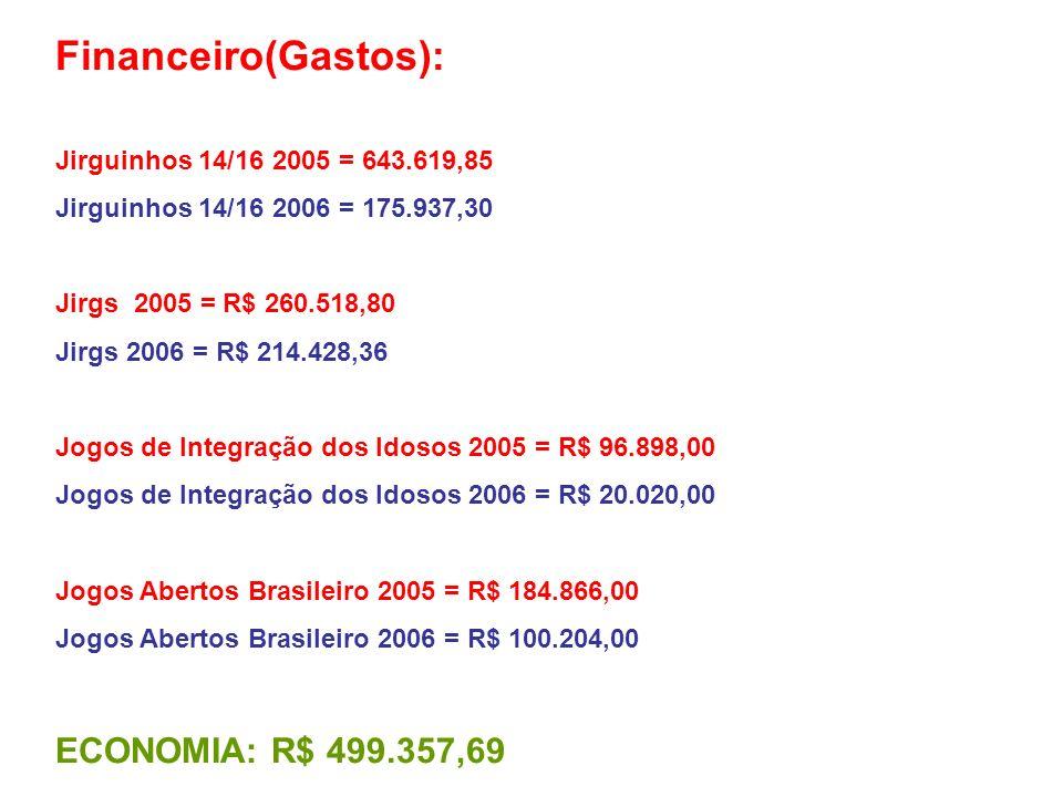 Financeiro(Gastos): Jirguinhos 14/16 2005 = 643.619,85 Jirguinhos 14/16 2006 = 175.937,30 Jirgs 2005 = R$ 260.518,80 Jirgs 2006 = R$ 214.428,36 Jogos