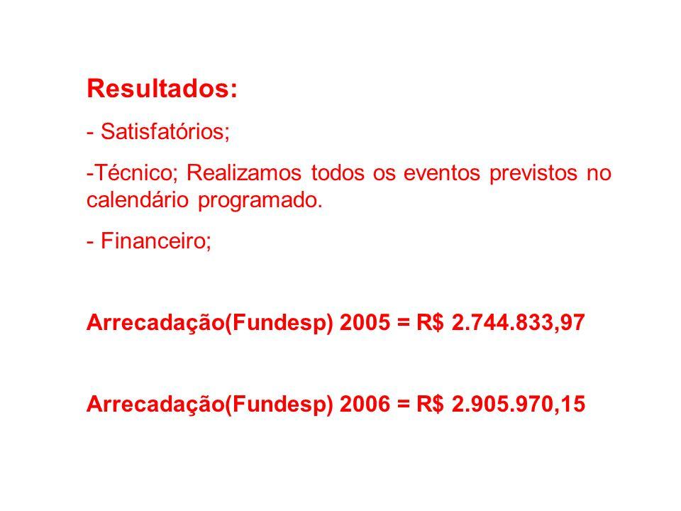 Resultados: - Satisfatórios; -Técnico; Realizamos todos os eventos previstos no calendário programado. - Financeiro; Arrecadação(Fundesp) 2005 = R$ 2.
