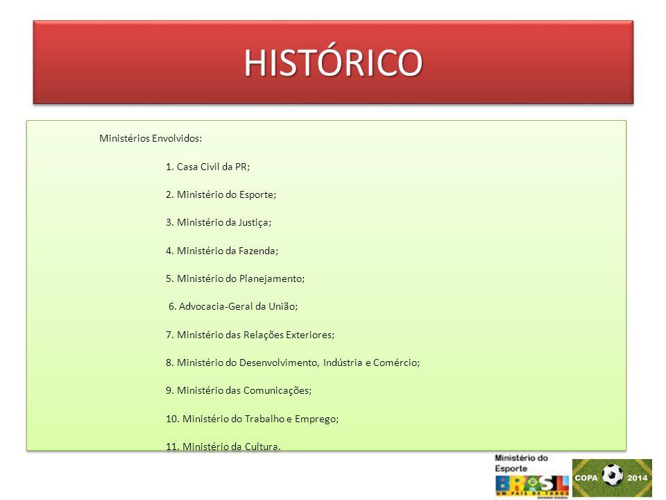 HISTÓRICOHISTÓRICO Ministérios Envolvidos: 1. Casa Civil da PR; 2.
