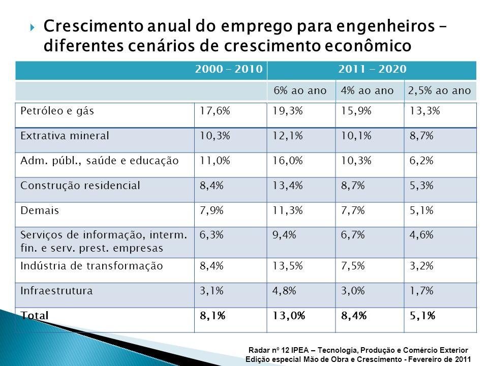 Crescimento anual do emprego para engenheiros – diferentes cenários de crescimento econômico Petróleo e gás17,6%19,3%15,9%13,3% Extrativa mineral10,3%
