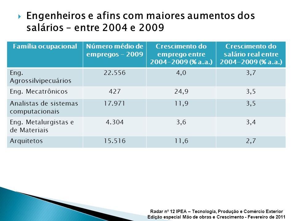 Engenheiros e afins com maiores aumentos dos salários – entre 2004 e 2009 Radar nº 12 IPEA – Tecnologia, Produção e Comércio Exterior Edição especial