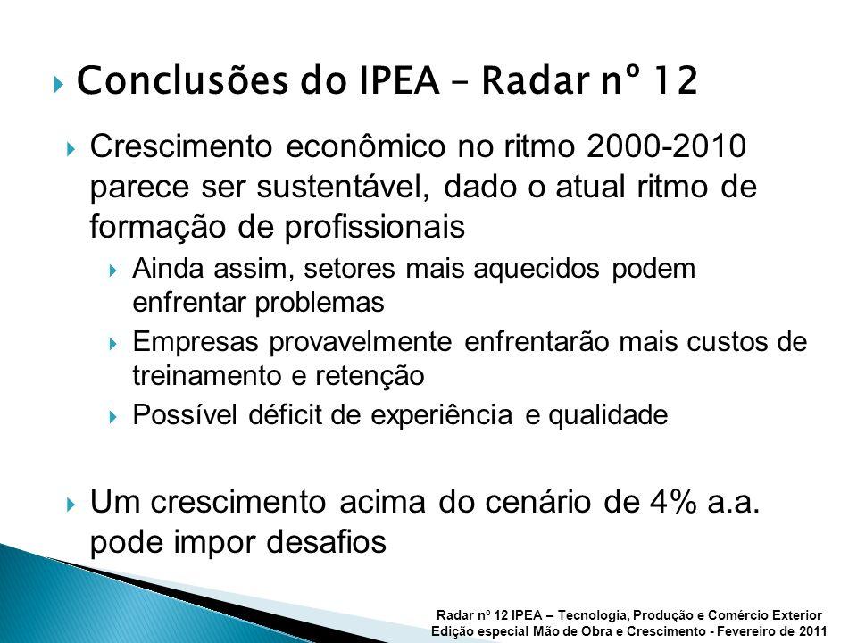 Conclusões do IPEA – Radar nº 12 Radar nº 12 IPEA – Tecnologia, Produção e Comércio Exterior Edição especial Mão de Obra e Crescimento - Fevereiro de