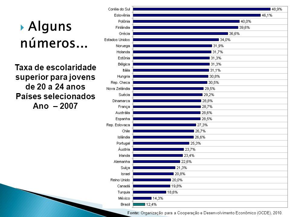 Alguns números... Taxa de escolaridade superior para jovens de 20 a 24 anos Países selecionados Ano – 2007 Fonte: Organiza ç ão para a Coopera ç ão e