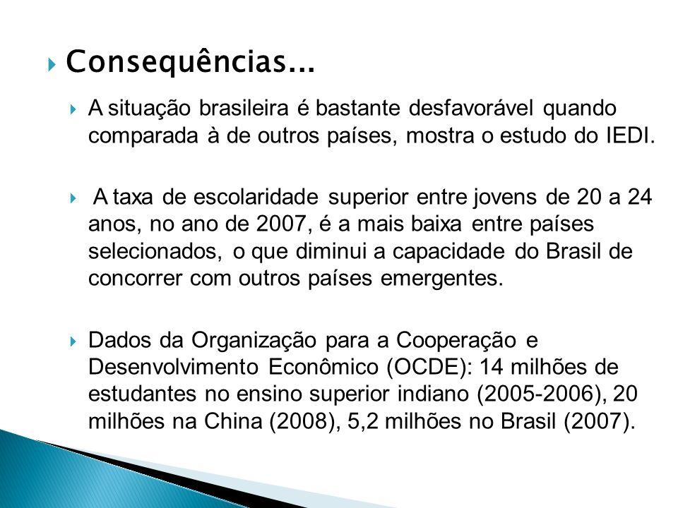 Consequências... A situação brasileira é bastante desfavorável quando comparada à de outros países, mostra o estudo do IEDI. A taxa de escolaridade su