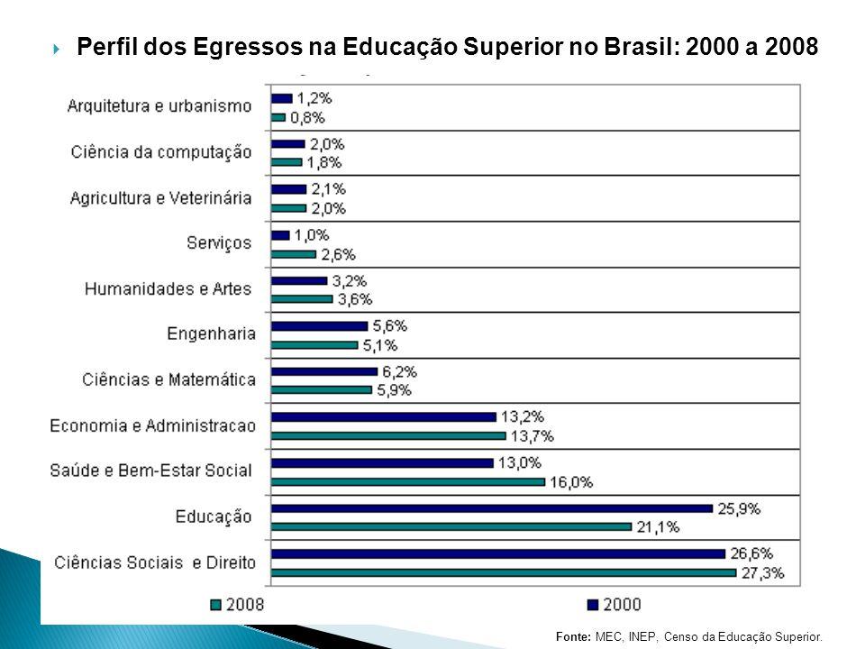Perfil dos Egressos na Educação Superior no Brasil: 2000 a 2008 Fonte: MEC, INEP, Censo da Educa ç ão Superior.