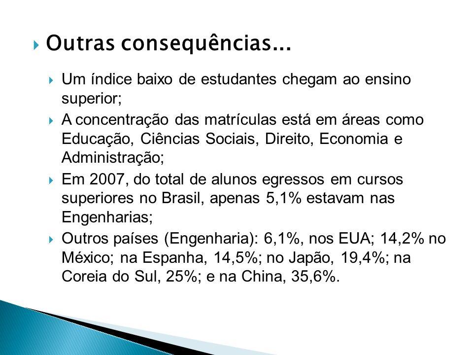 Outras consequências... Um índice baixo de estudantes chegam ao ensino superior; A concentração das matrículas está em áreas como Educação, Ciências S