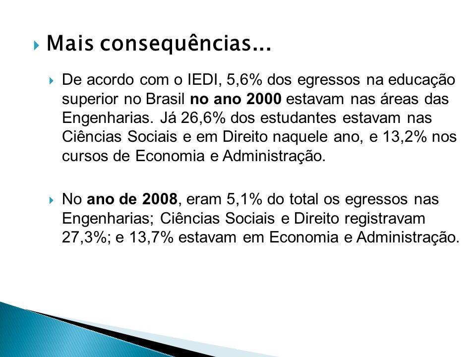 Mais consequências... De acordo com o IEDI, 5,6% dos egressos na educação superior no Brasil no ano 2000 estavam nas áreas das Engenharias. Já 26,6% d