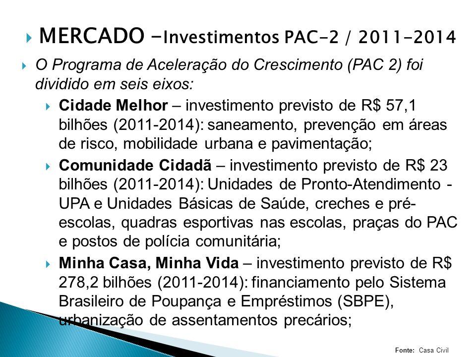 MERCADO - Investimentos PAC-2 / 2011-2014 O Programa de Aceleração do Crescimento (PAC 2) foi dividido em seis eixos: Cidade Melhor – investimento previsto de R$ 57,1 bilhões (2011-2014): saneamento, prevenção em áreas de risco, mobilidade urbana e pavimentação; Comunidade Cidadã – investimento previsto de R$ 23 bilhões (2011-2014): Unidades de Pronto-Atendimento - UPA e Unidades Básicas de Saúde, creches e pré- escolas, quadras esportivas nas escolas, praças do PAC e postos de polícia comunitária; Minha Casa, Minha Vida – investimento previsto de R$ 278,2 bilhões (2011-2014): financiamento pelo Sistema Brasileiro de Poupança e Empréstimos (SBPE), urbanização de assentamentos precários; Fonte: Casa Civil