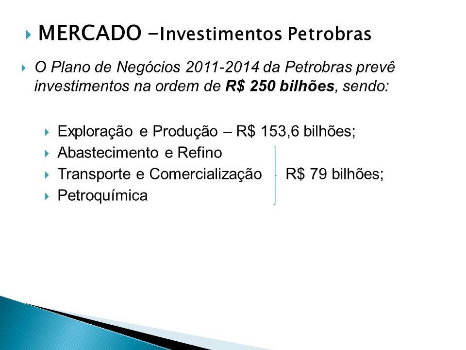 MERCADO - Investimentos Petrobras O Plano de Negócios 2011-2014 da Petrobras prevê investimentos na ordem de R$ 250 bilhões, sendo: Exploração e Produção – R$ 153,6 bilhões; Abastecimento e Refino Transporte e Comercialização R$ 79 bilhões; Petroquímica