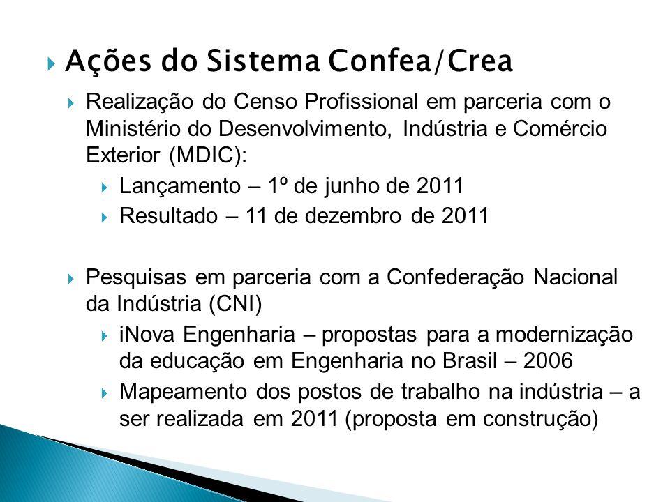 Ações do Sistema Confea/Crea Realização do Censo Profissional em parceria com o Ministério do Desenvolvimento, Indústria e Comércio Exterior (MDIC): Lançamento – 1º de junho de 2011 Resultado – 11 de dezembro de 2011 Pesquisas em parceria com a Confederação Nacional da Indústria (CNI) iNova Engenharia – propostas para a modernização da educação em Engenharia no Brasil – 2006 Mapeamento dos postos de trabalho na indústria – a ser realizada em 2011 (proposta em construção)