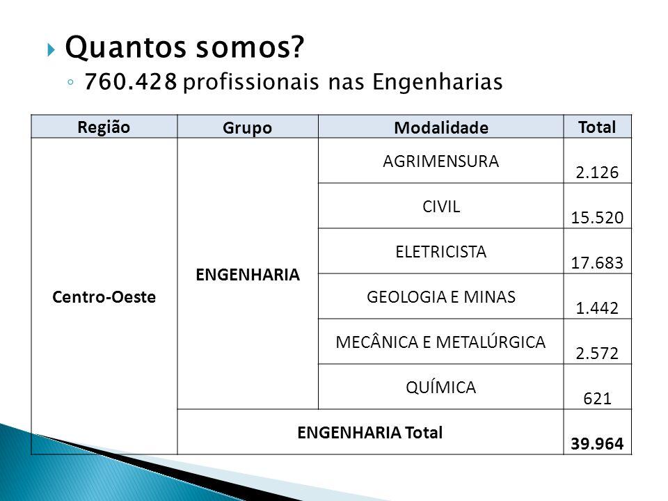 Quantos somos? 760.428 profissionais nas Engenharias Região GrupoModalidade Total Centro-Oeste ENGENHARIA AGRIMENSURA 2.126 CIVIL 15.520 ELETRICISTA 1