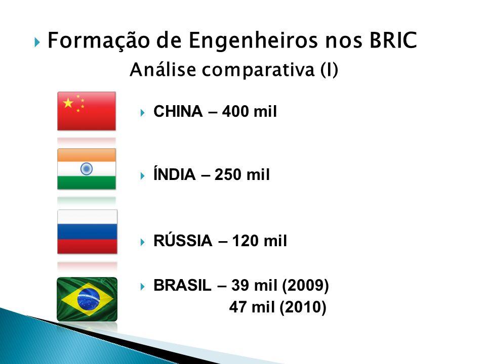 Formação de Engenheiros nos BRIC Análise comparativa (I) CHINA – 400 mil ÍNDIA – 250 mil RÚSSIA – 120 mil BRASIL – 39 mil (2009) 47 mil (2010)