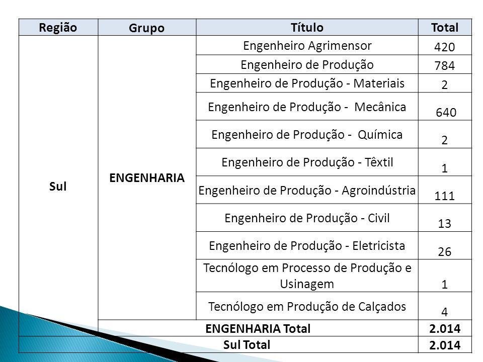 Região Grupo TítuloTotal Sul ENGENHARIA Engenheiro Agrimensor 420 Engenheiro de Produção 784 Engenheiro de Produção - Materiais 2 Engenheiro de Produç