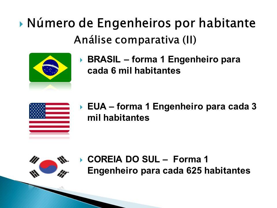 Número de Engenheiros por habitante Análise comparativa (II) BRASIL – forma 1 Engenheiro para cada 6 mil habitantes EUA – forma 1 Engenheiro para cada 3 mil habitantes COREIA DO SUL – Forma 1 Engenheiro para cada 625 habitantes
