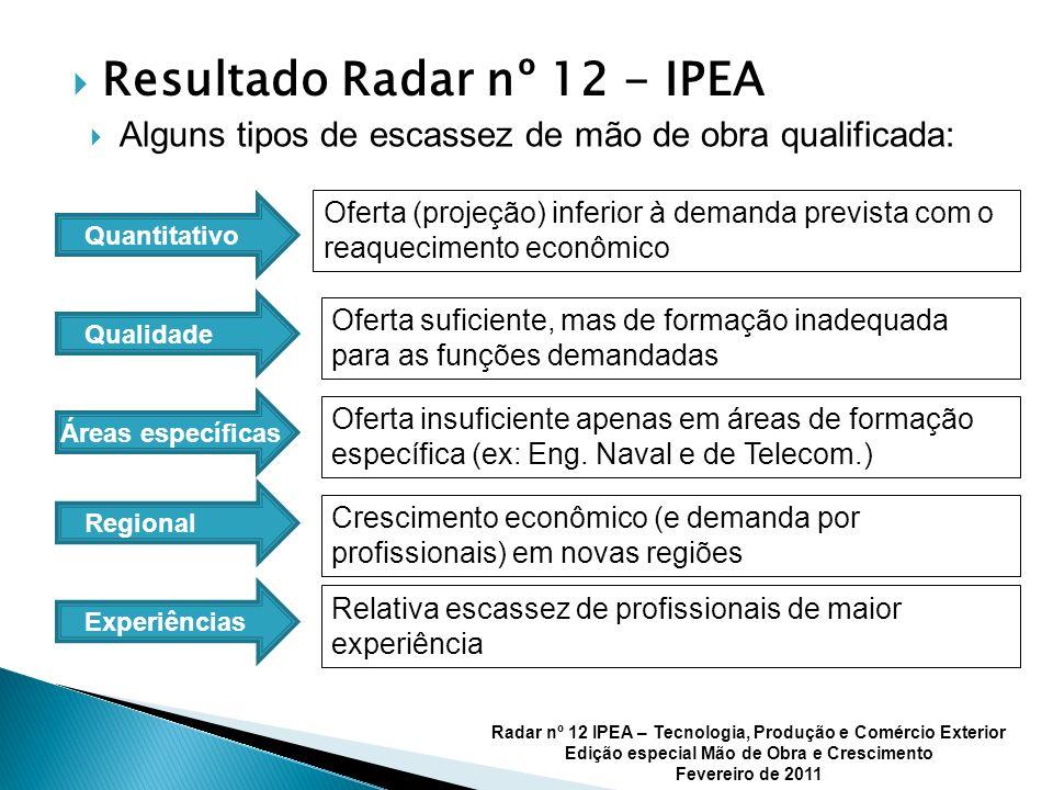 Resultado Radar nº 12 - IPEA Alguns tipos de escassez de mão de obra qualificada: Quantitativo Qualidade Áreas específicas Regional Experiências Ofert