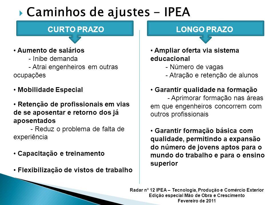 Caminhos de ajustes - IPEA CURTO PRAZOLONGO PRAZO Aumento de salários - Inibe demanda - Atrai engenheiros em outras ocupações Mobilidade Especial Rete
