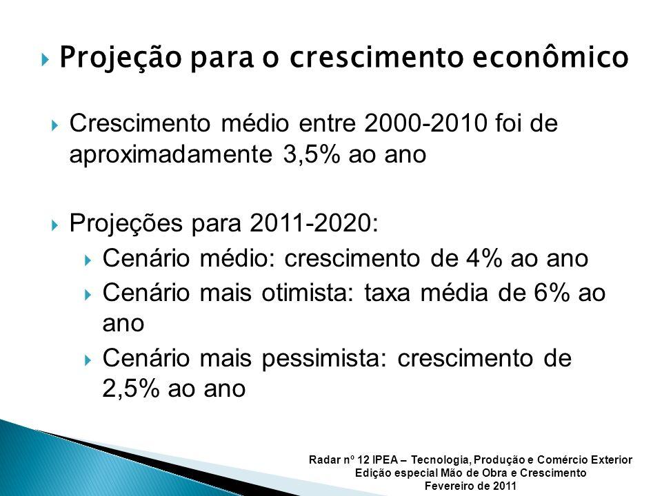 Projeção para o crescimento econômico Crescimento médio entre 2000-2010 foi de aproximadamente 3,5% ao ano Projeções para 2011-2020: Cenário médio: crescimento de 4% ao ano Cenário mais otimista: taxa média de 6% ao ano Cenário mais pessimista: crescimento de 2,5% ao ano Radar nº 12 IPEA – Tecnologia, Produção e Comércio Exterior Edição especial Mão de Obra e Crescimento Fevereiro de 2011