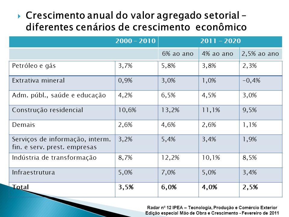 Crescimento anual do valor agregado setorial – diferentes cenários de crescimento econômico Radar nº 12 IPEA – Tecnologia, Produção e Comércio Exterior Edição especial Mão de Obra e Crescimento - Fevereiro de 2011 Petróleo e gás3,7%5,8%3,8%2,3% Extrativa mineral0,9%3,0%1,0%-0,4% Adm.