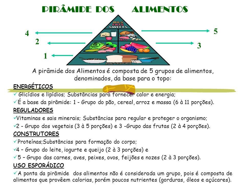 PIRÂMIDE DOS ALIMENTOS A pirâmide dos Alimentos é composta de 5 grupos de alimentos, denominados, da base para o topo: ENERGÉTICOS Glicídios e lipídio