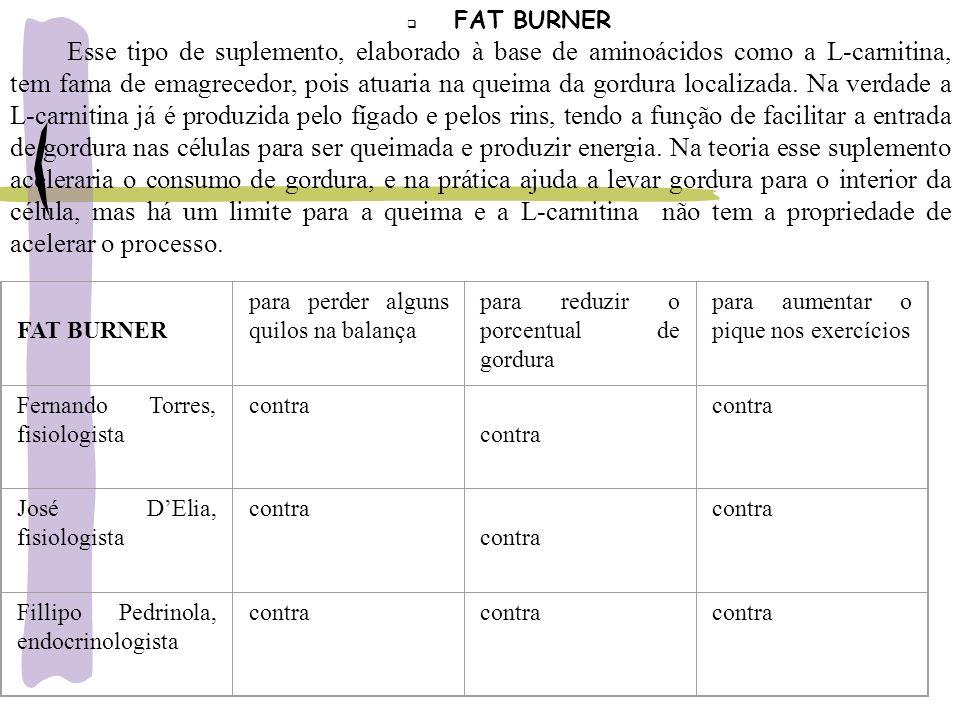 FAT BURNER Esse tipo de suplemento, elaborado à base de aminoácidos como a L-carnitina, tem fama de emagrecedor, pois atuaria na queima da gordura loc