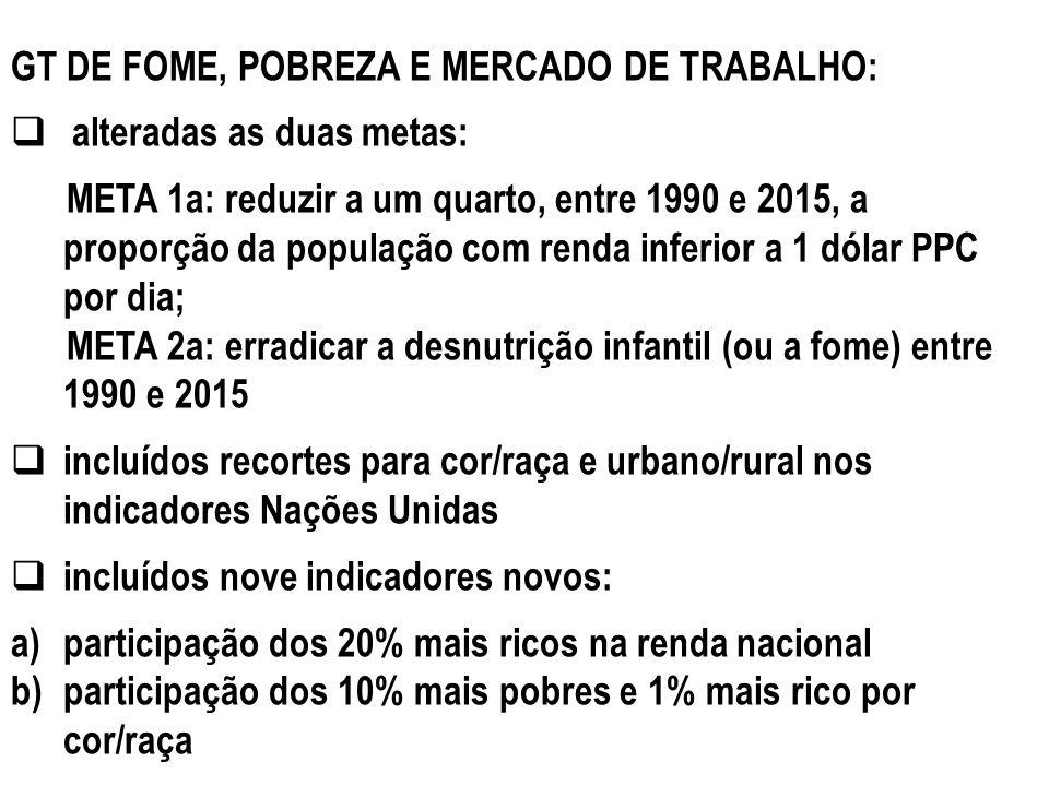 GT DE FOME, POBREZA E MERCADO DE TRABALHO: alteradas as duas metas: META 1a: reduzir a um quarto, entre 1990 e 2015, a proporção da população com rend