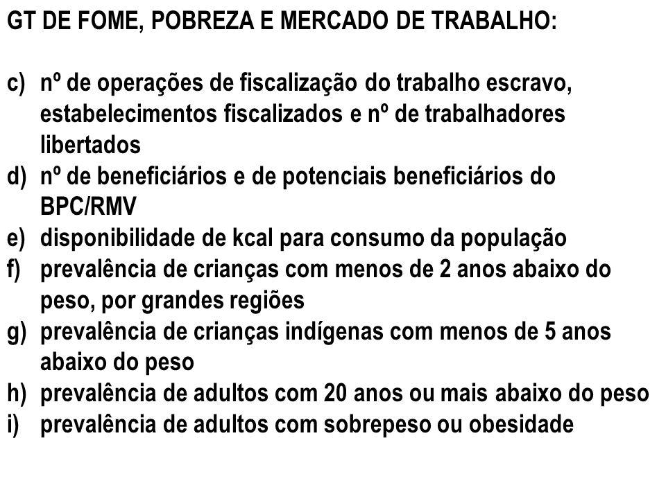 GT DE FOME, POBREZA E MERCADO DE TRABALHO: c)nº de operações de fiscalização do trabalho escravo, estabelecimentos fiscalizados e nº de trabalhadores