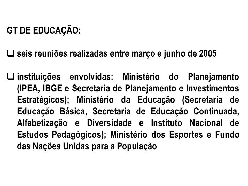GT DE EDUCAÇÃO: seis reuniões realizadas entre março e junho de 2005 instituições envolvidas: Ministério do Planejamento (IPEA, IBGE e Secretaria de P