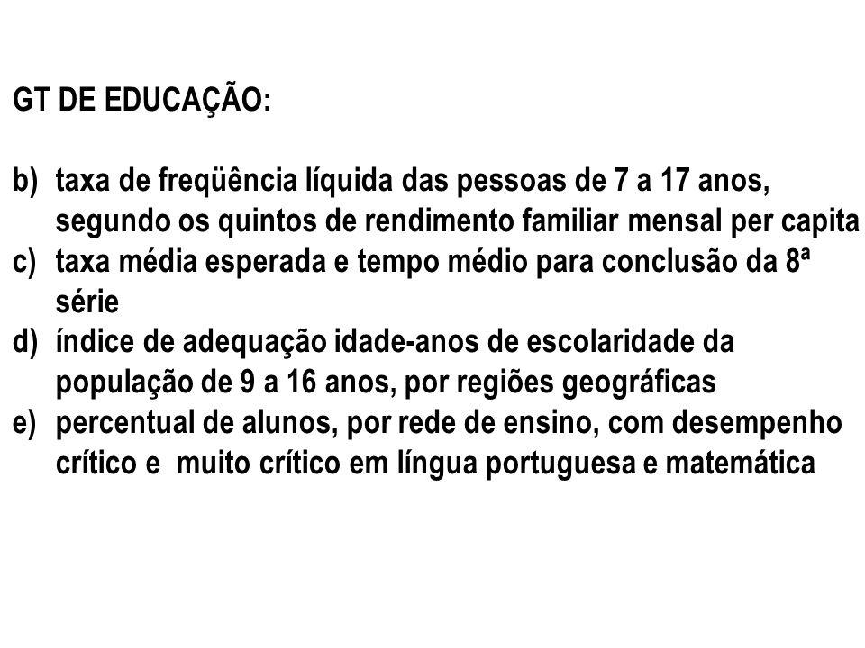 GT DE EDUCAÇÃO: b)taxa de freqüência líquida das pessoas de 7 a 17 anos, segundo os quintos de rendimento familiar mensal per capita c)taxa média espe