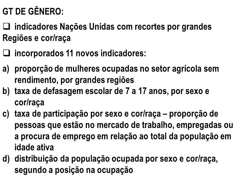 GT DE GÊNERO: indicadores Nações Unidas com recortes por grandes Regiões e cor/raça incorporados 11 novos indicadores: a)proporção de mulheres ocupada