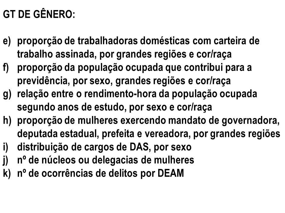 GT DE GÊNERO: e)proporção de trabalhadoras domésticas com carteira de trabalho assinada, por grandes regiões e cor/raça f)proporção da população ocupa