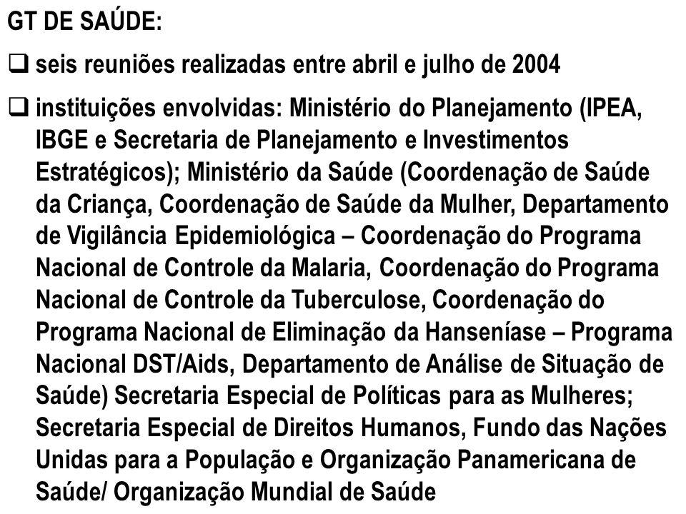 GT DE SAÚDE: seis reuniões realizadas entre abril e julho de 2004 instituições envolvidas: Ministério do Planejamento (IPEA, IBGE e Secretaria de Plan